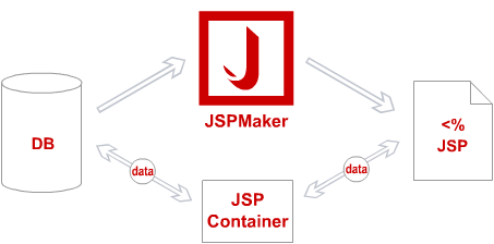 Photo of دانلود نرم افزار JSPMaker 1.1.0.1